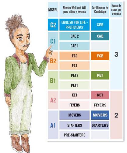 Cursos de inglés para niños a partir de 8 años